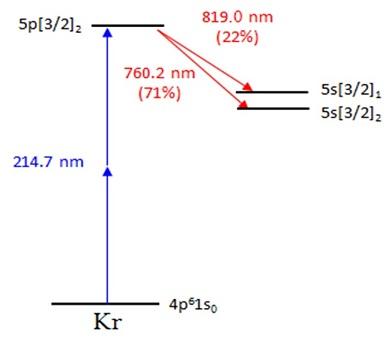 Krypton Lewis Dot Structure